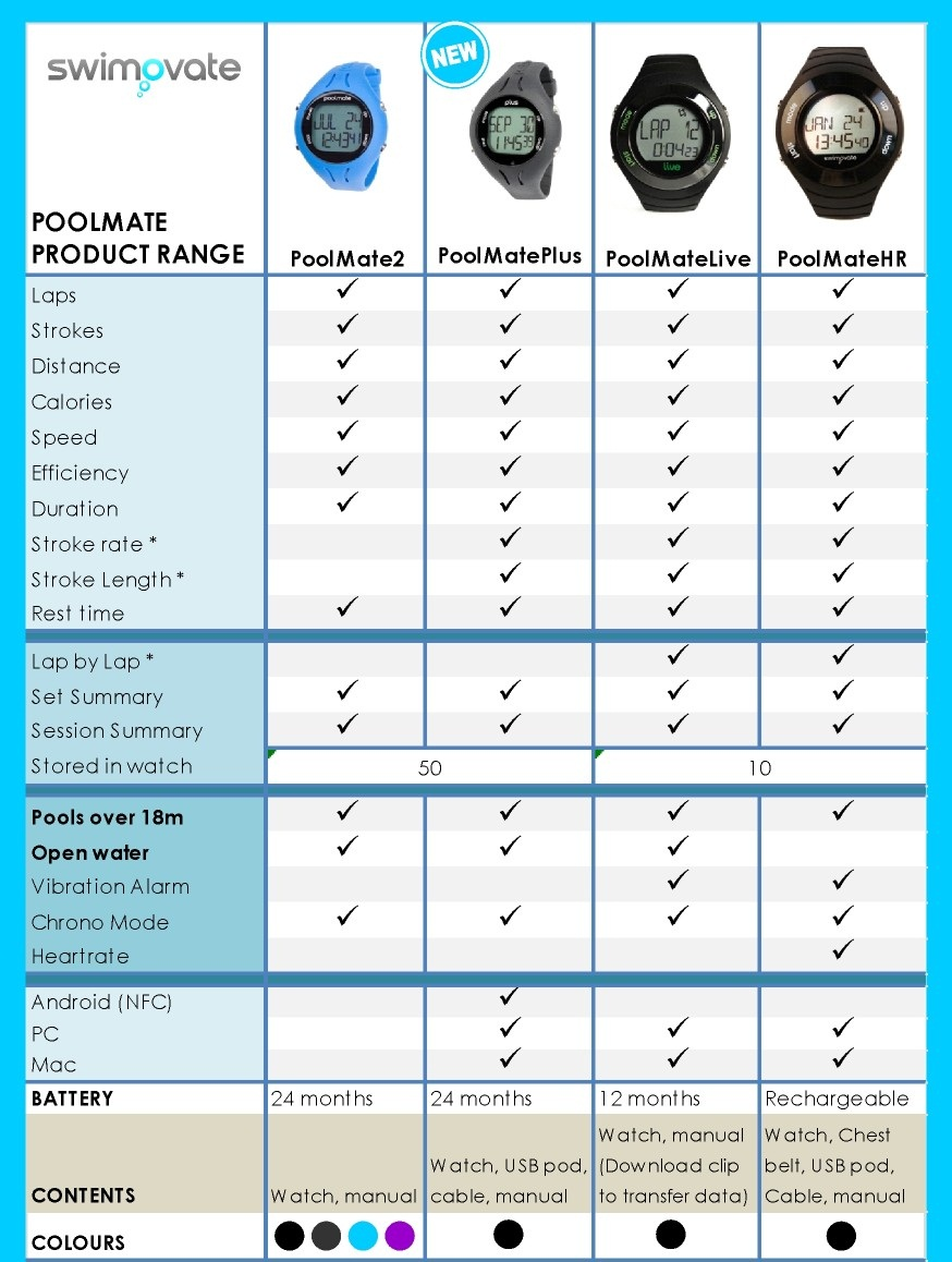 New Poolmate Comparison